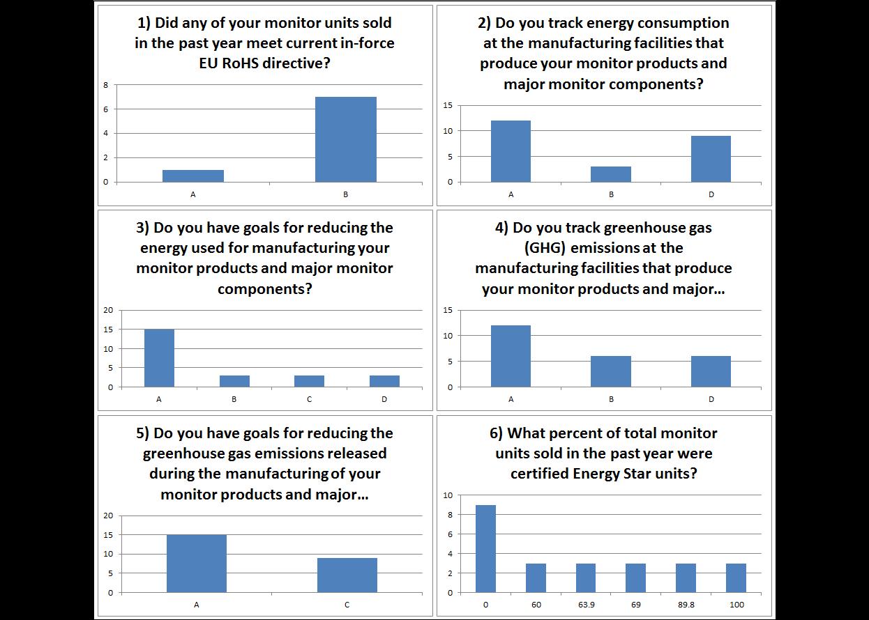 inx walmart 3 bar charts