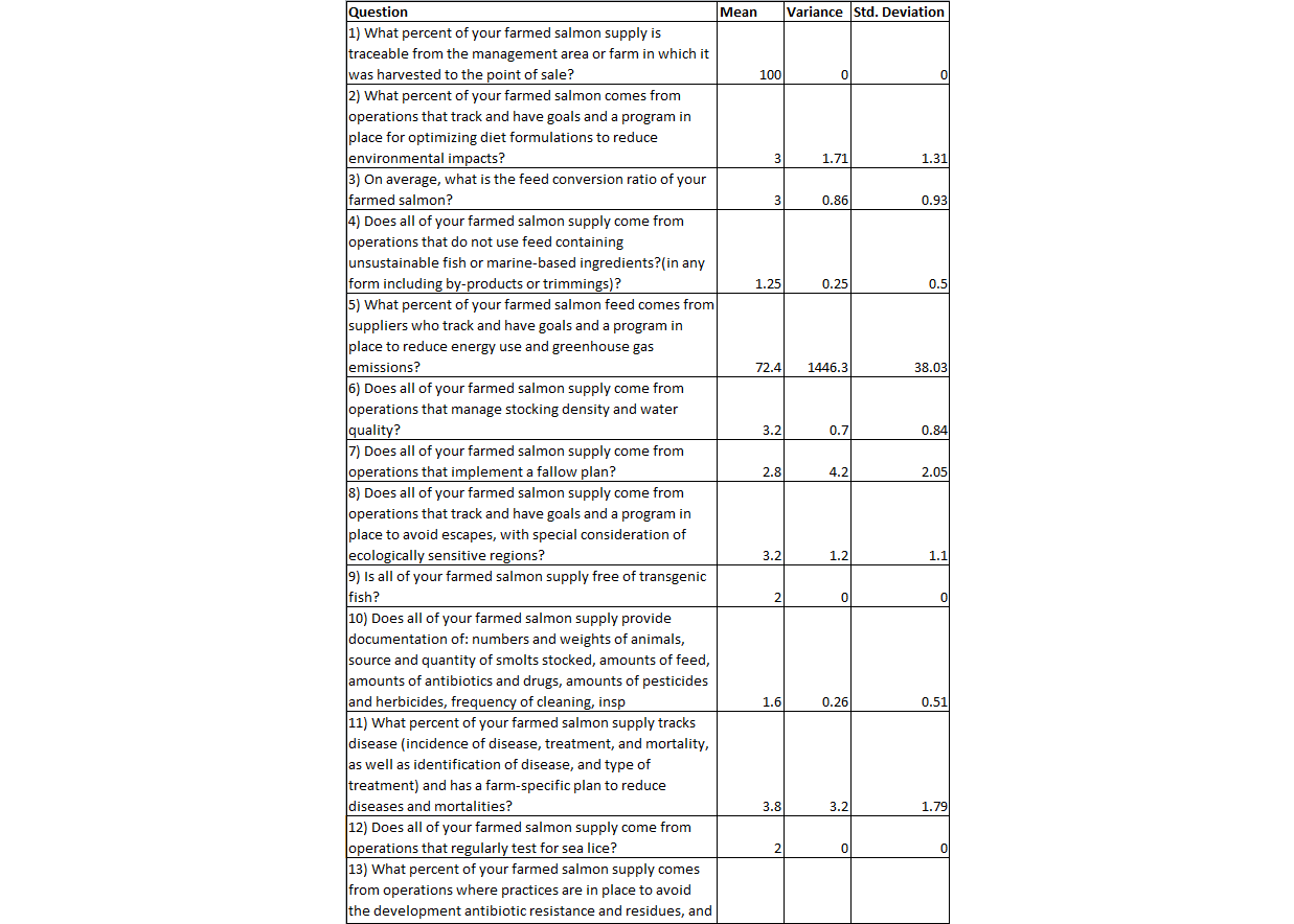 inx walmart 4 stats